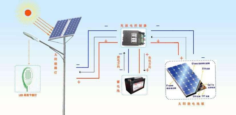 从光源、太阳能电池和充放电控制谈太阳能照明